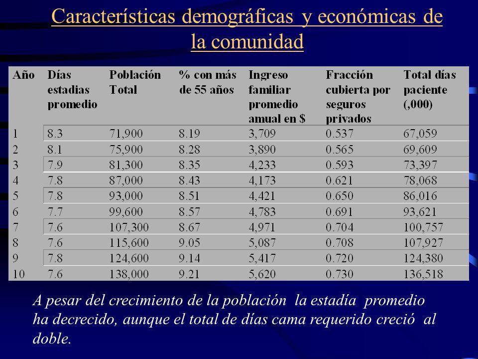 Características demográficas y económicas de la comunidad A pesar del crecimiento de la población la estadía promedio ha decrecido, aunque el total de