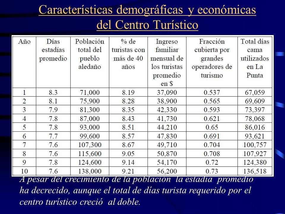 Características demográficas y económicas del Centro Turístico A pesar del crecimiento de la población la estadía promedio ha decrecido, aunque el tot