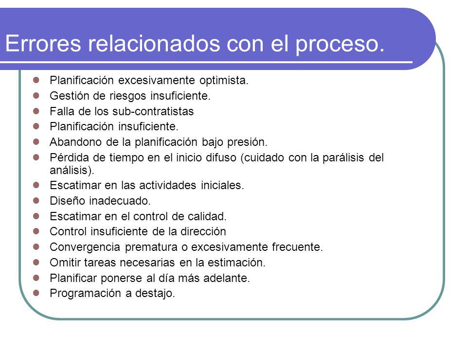 Errores relacionados con el proceso. Planificación excesivamente optimista. Gestión de riesgos insuficiente. Falla de los sub-contratistas Planificaci