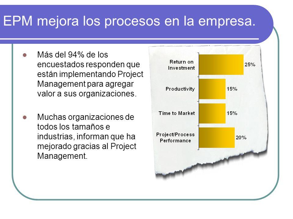 EPM mejora los procesos en la empresa. Más del 94% de los encuestados responden que están implementando Project Management para agregar valor a sus or