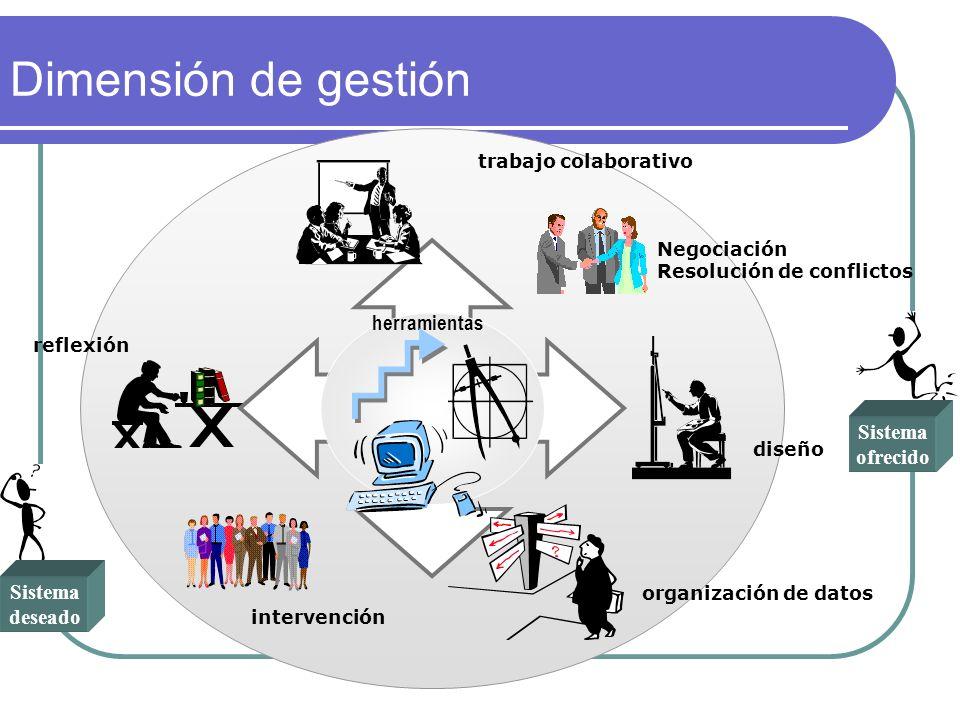 Sistema deseado Sistema ofrecido herramientas trabajo colaborativo diseño organización de datos reflexión Negociación Resolución de conflictos interve