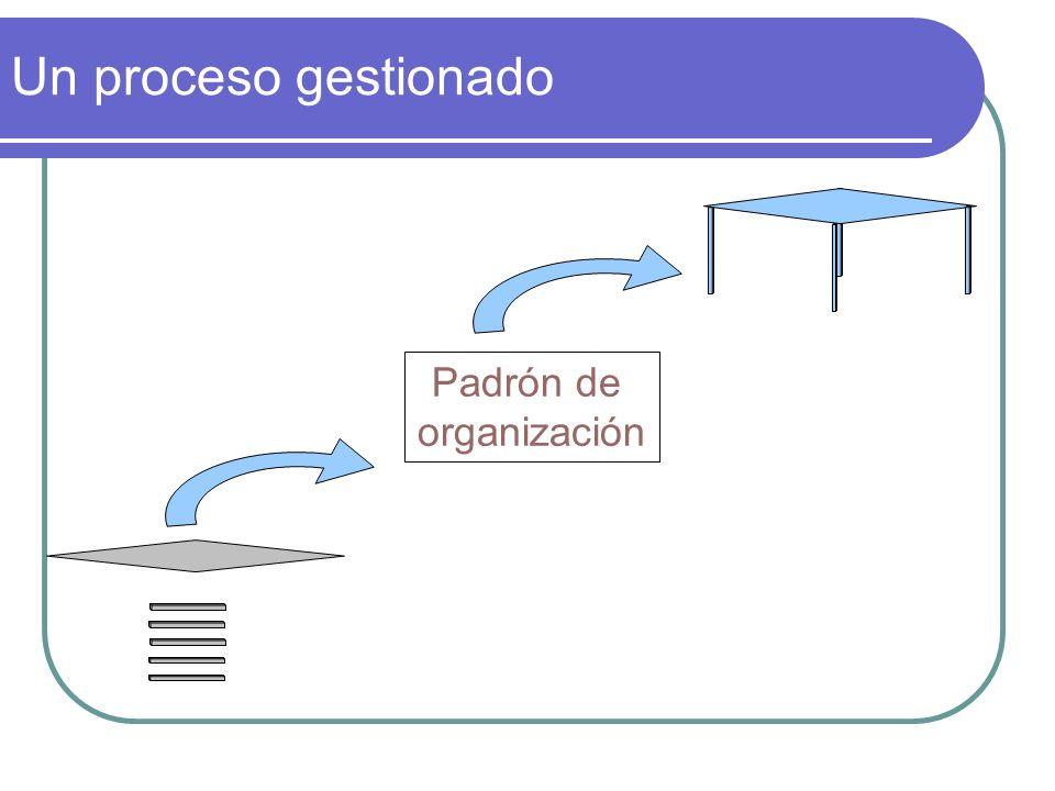 Un proceso gestionado Padrón de organización