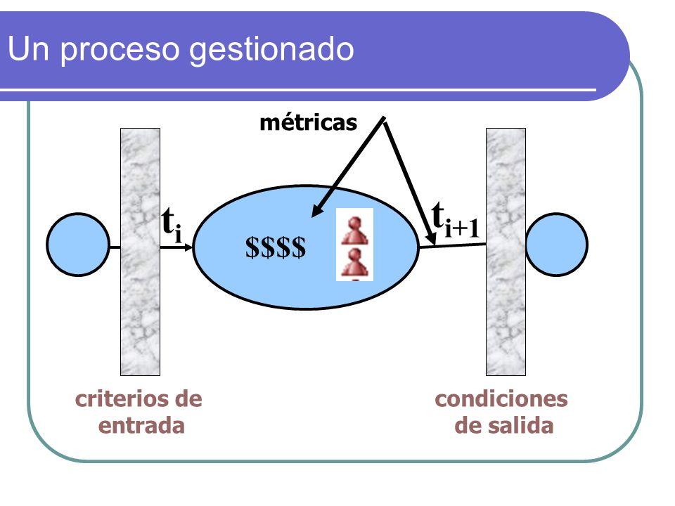 $$$$ t i+1 titi criterios de entrada condiciones de salida métricas Un proceso gestionado