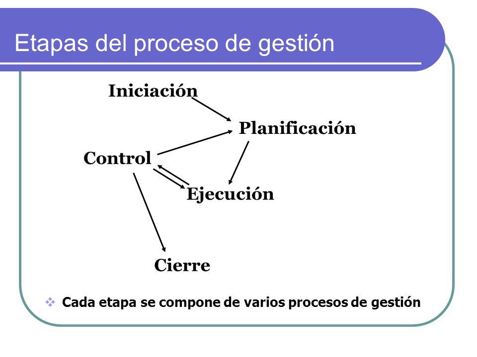 Iniciación Cierre Control Ejecución Planificación Cada etapa se compone de varios procesos de gestión Etapas del proceso de gestión
