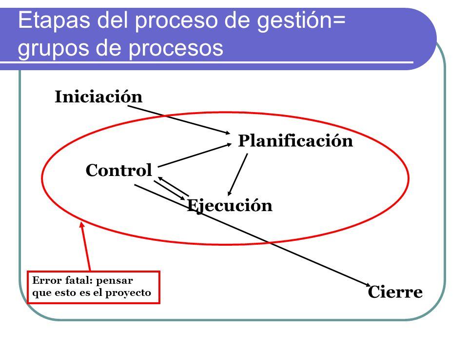 Iniciación Cierre Control Ejecución Planificación Etapas del proceso de gestión= grupos de procesos Error fatal: pensar que esto es el proyecto