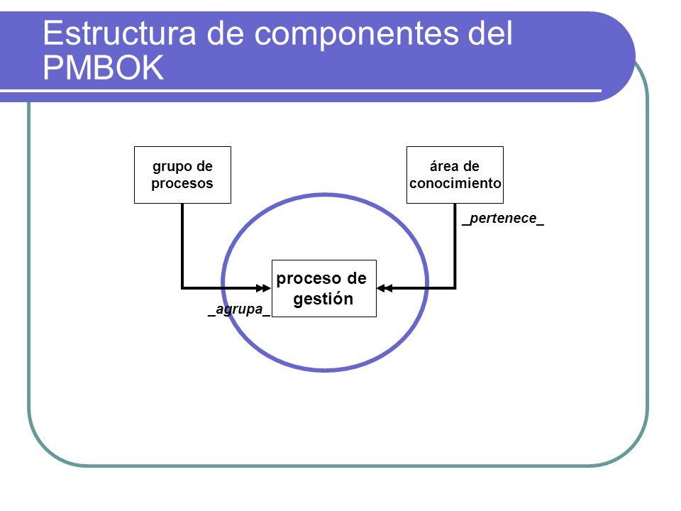 grupo de procesos área de conocimiento proceso de gestión _pertenece_ _agrupa_ Estructura de componentes del PMBOK
