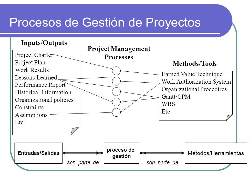 Procesos de Gestión de Proyectos Project Charter Project Plan Work Results Lessons Learned Performance Report Historical Information Organizational po