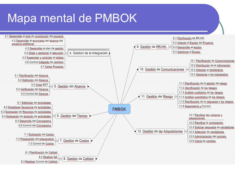 Mapa mental de PMBOK
