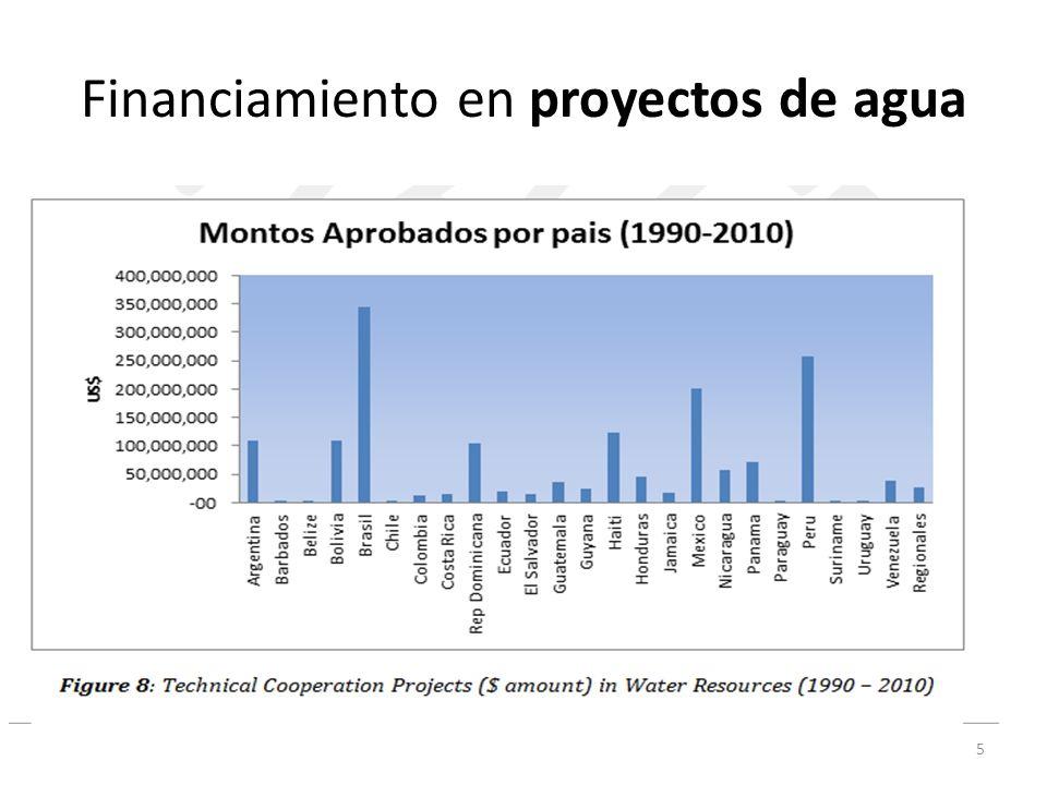 Financiamiento en proyectos de agua 5