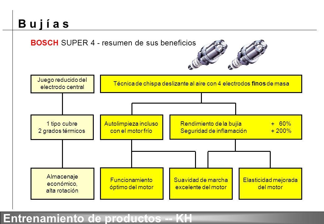 B u j í a s Entrenamiento de productos -- KH Programa BOSCH SUPER 4 Gran cobertura del mercado con sólo 15 tipos Gama compacta: H 56 HR 78 HR 78 X FR