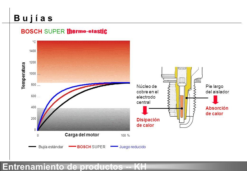 B u j í a s Entrenamiento de productos -- KH BOSCH SUPER 1400 1200 1000 800 600 400 200 0 °C 0 100 % Juego reducido Núcleo de cobre en el electrodo central Disipación de calor Pie largo del aislador Absorción de calor Carga del motor Temperatura BOSCH SUPERBujía estándar