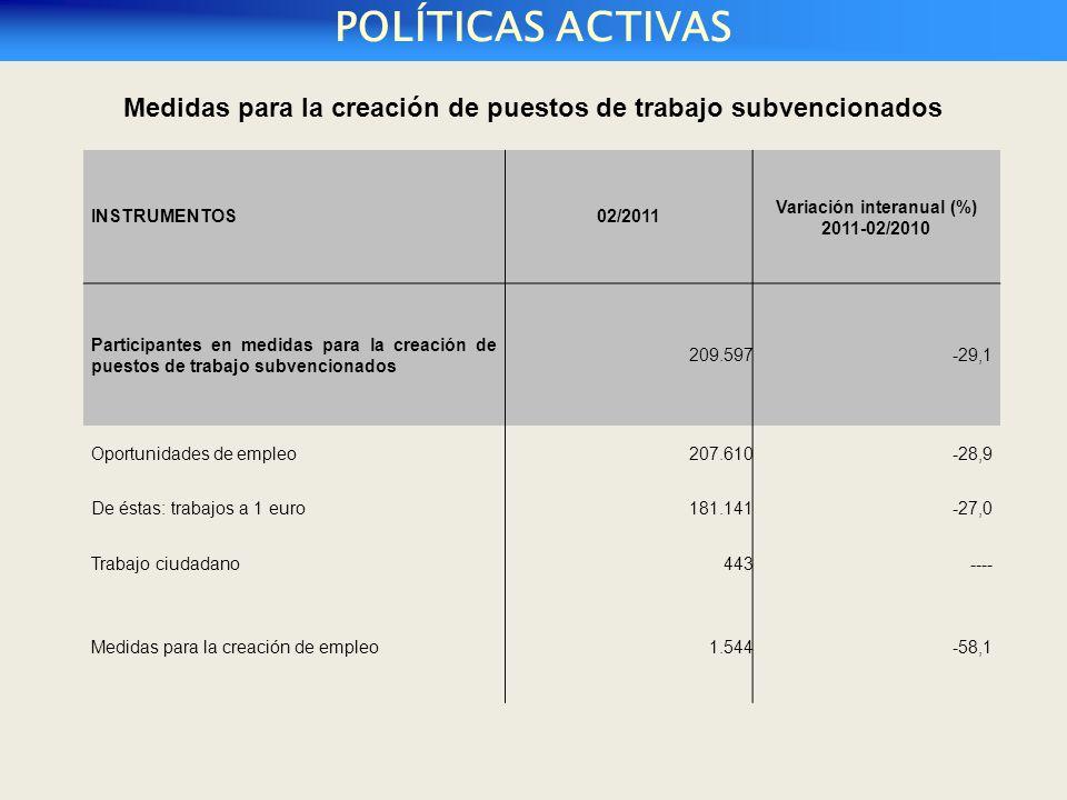 POLÍTICAS ACTIVAS INSTRUMENTOS02/2011 Variación interanual (%) 2011-02/2010 Participantes en medidas para la creación de puestos de trabajo subvencionados 209.597-29,1 Oportunidades de empleo207.610-28,9 De éstas: trabajos a 1 euro181.141-27,0 Trabajo ciudadano443---- Medidas para la creación de empleo1.544-58,1 Medidas para la creación de puestos de trabajo subvencionados