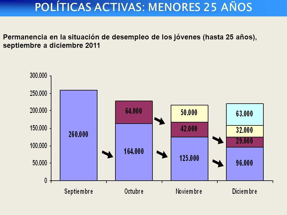 POLÍTICAS ACTIVAS: MENORES 25 AÑOS Permanencia en la situación de desempleo de los jóvenes (hasta 25 años), septiembre a diciembre 2011