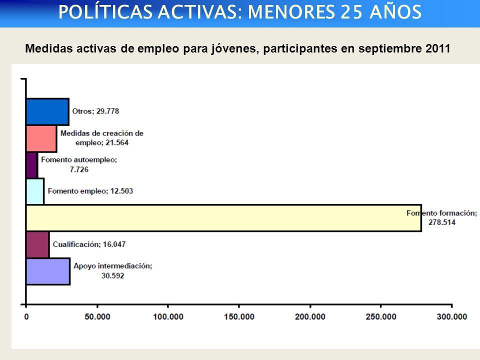 POLÍTICAS ACTIVAS: MENORES 25 AÑOS Medidas activas de empleo para jóvenes, participantes en septiembre 2011
