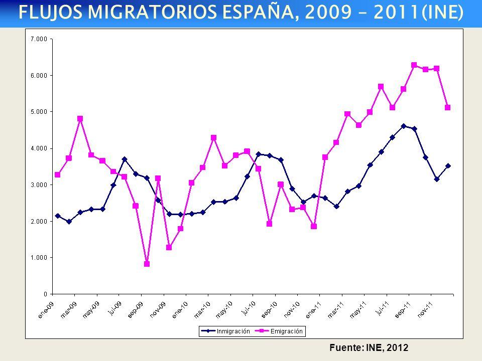 FLUJOS MIGRATORIOS ESPAÑA, 2009 – 2011(INE) Fuente: INE, 2012