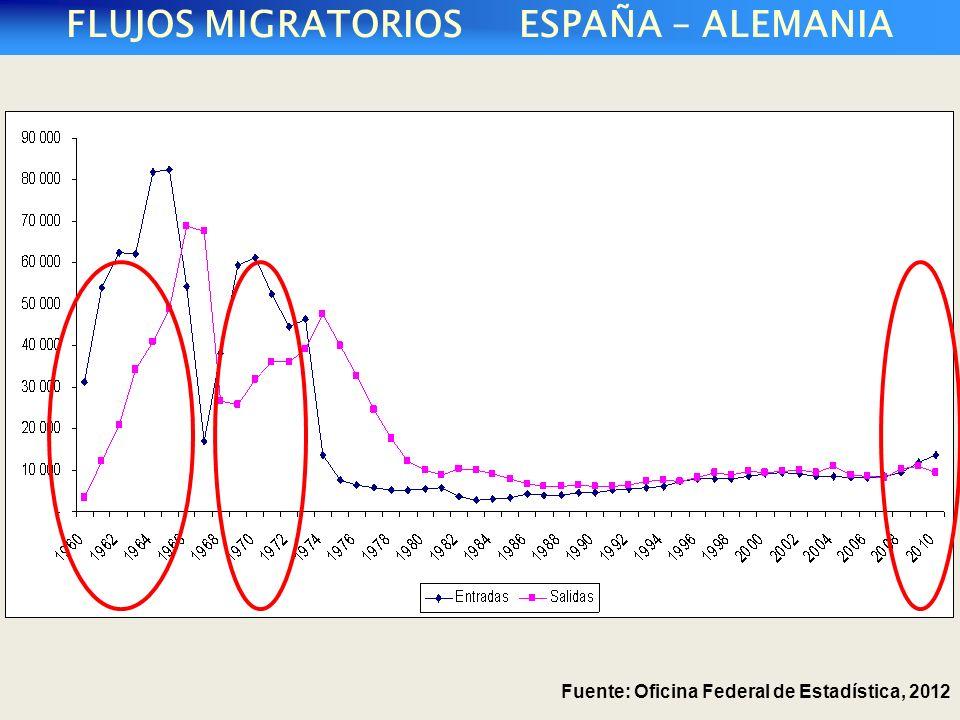 FLUJOS MIGRATORIOS ESPAÑA – ALEMANIA Fuente: Oficina Federal de Estadística, 2012