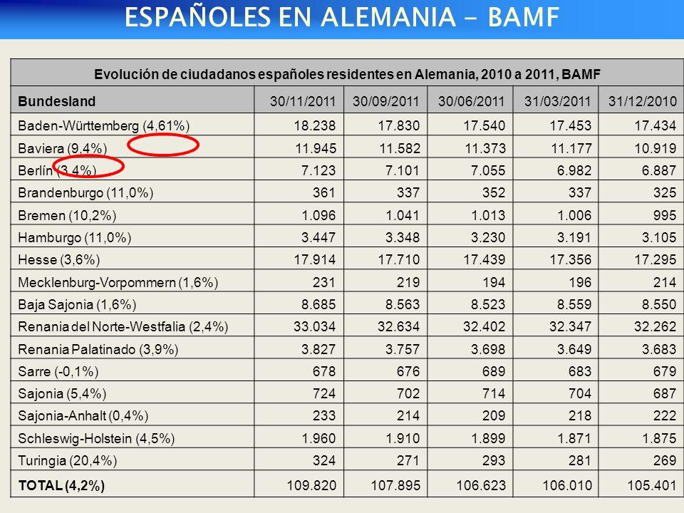 ESPAÑOLES EN ALEMANIA - BAMF Evolución de ciudadanos españoles residentes en Alemania, 2010 a 2011, BAMF Bundesland30/11/201130/09/201130/06/201131/03/201131/12/2010 Baden-Württemberg (4,61%)18.23817.83017.54017.45317.434 Baviera (9,4%)11.94511.58211.37311.17710.919 Berlín (3,4%)7.1237.1017.0556.9826.887 Brandenburgo (11,0%)361337352337325 Bremen (10,2%)1.0961.0411.0131.006995 Hamburgo (11,0%)3.4473.3483.2303.1913.105 Hesse (3,6%)17.91417.71017.43917.35617.295 Mecklenburg-Vorpommern (1,6%)231219194196214 Baja Sajonia (1,6%)8.6858.5638.5238.5598.550 Renania del Norte-Westfalia (2,4%)33.03432.63432.40232.34732.262 Renania Palatinado (3,9%)3.8273.7573.6983.6493.683 Sarre (-0,1%)678676689683679 Sajonia (5,4%)724702714704687 Sajonia-Anhalt (0,4%)233214209218222 Schleswig-Holstein (4,5%)1.9601.9101.8991.8711.875 Turingia (20,4%)324271293281269 TOTAL (4,2%)109.820107.895106.623106.010105.401