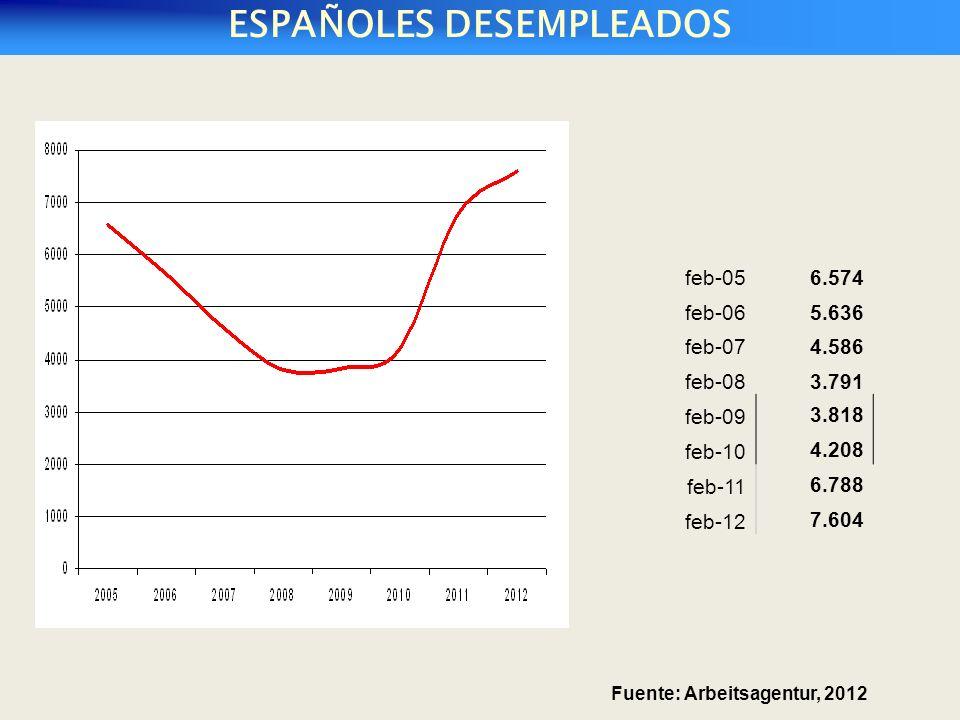 ESPAÑOLES DESEMPLEADOS feb-056.574 feb-065.636 feb-074.586 feb-083.791 feb-09 3.818 feb-10 4.208 feb-11 6.788 feb-12 7.604 Fuente: Arbeitsagentur, 2012