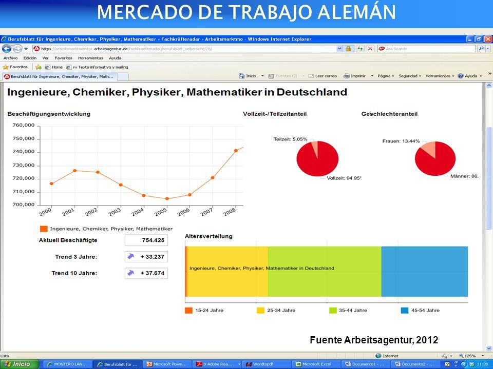 MERCADO DE TRABAJO ALEMÁN MINISTERIO DE TRABAJO Y ASUNTOS SOCIALES Fuente Arbeitsagentur, 2012