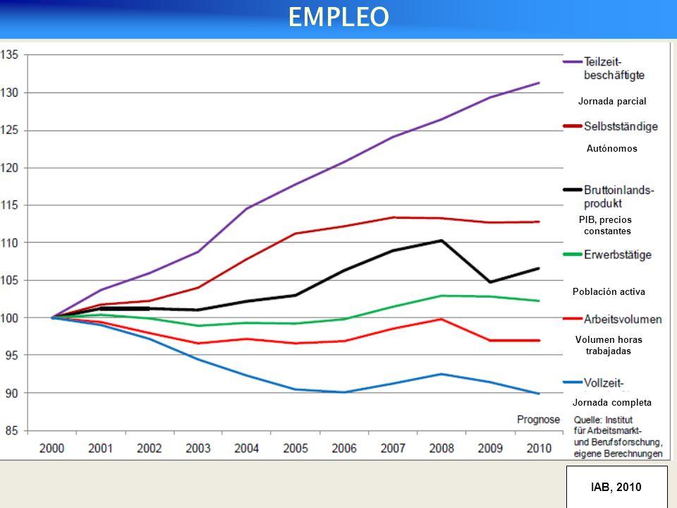 Cuota de desempleo en Alemania, mayo de 2010 (entre paréntesis 2009) IAB, 2010 Jornada parcial Autónomos PIB, precios constantes Población activa Volumen horas trabajadas Jornada completa EMPLEO