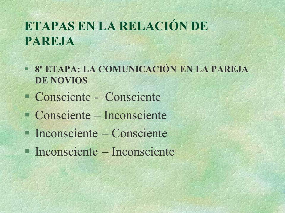 ETAPAS EN LA RELACIÓN DE PAREJA §8ª ETAPA: LA COMUNICACIÓN EN LA PAREJA DE NOVIOS §Consciente - Consciente §Consciente – Inconsciente §Inconsciente –