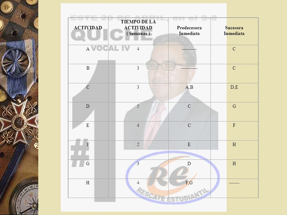ACTIVIDAD TIEMPO DE LA ACTIVIDAD ( Semanas ) Predecesora Inmediata Sucesora Inmediata A4----------C B3-----------C C3A,BD,E D5CG E4CF F2EH G3DH H4F,G-