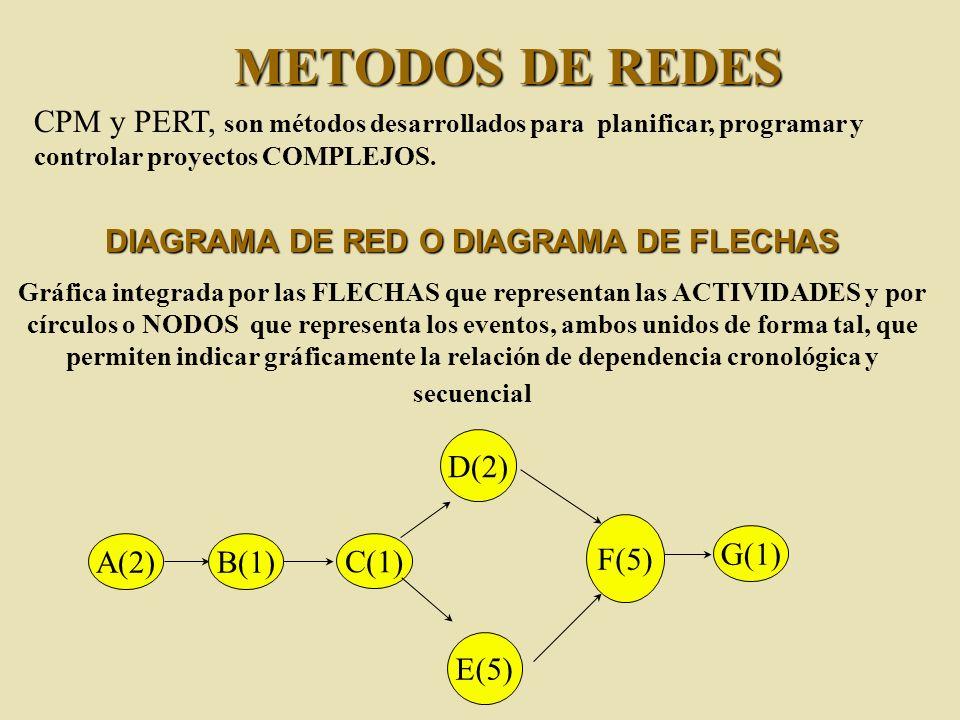 CPM y PERT, son métodos desarrollados para planificar, programar y controlar proyectos COMPLEJOS. METODOS DE REDES DIAGRAMA DE RED O DIAGRAMA DE FLECH