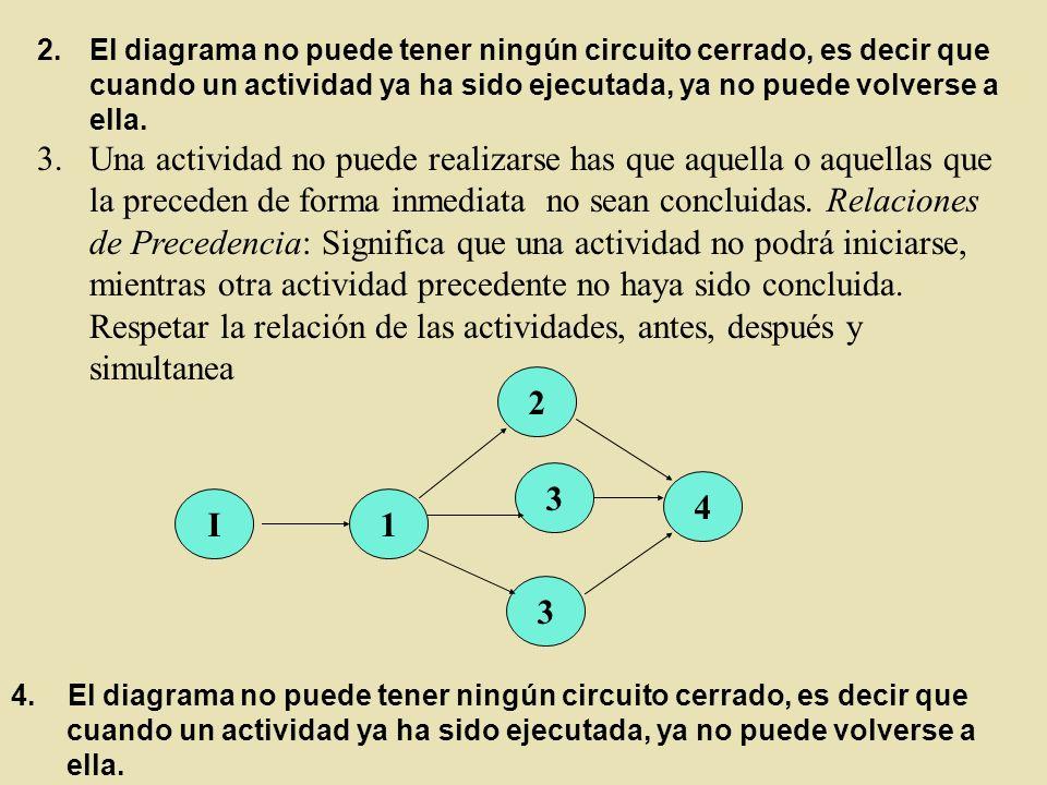 1 2 3 I 4 3 4. El diagrama no puede tener ningún circuito cerrado, es decir que cuando un actividad ya ha sido ejecutada, ya no puede volverse a ella.