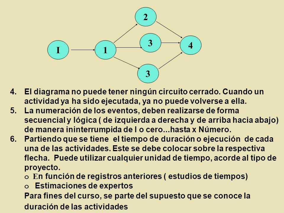 1 2 3 I 4 3 4.El diagrama no puede tener ningún circuito cerrado. Cuando un actividad ya ha sido ejecutada, ya no puede volverse a ella. 5.La numeraci
