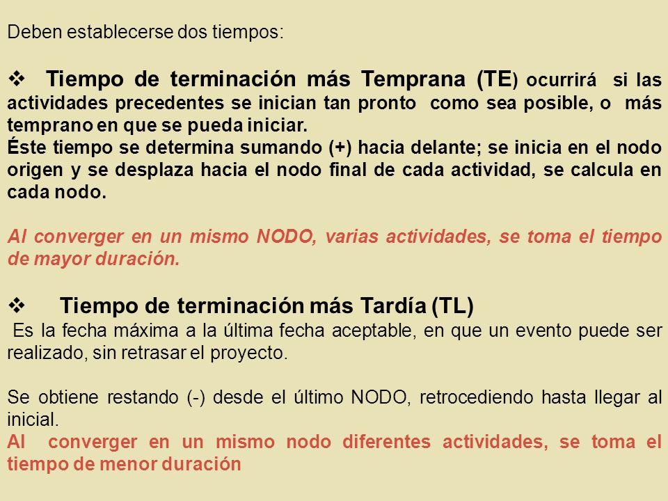 Deben establecerse dos tiempos: Tiempo de terminación más Temprana (TE ) ocurrirá si las actividades precedentes se inician tan pronto como sea posibl