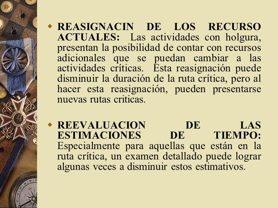 REASIGNACIN DE LOS RECURSO ACTUALES: Las actividades con holgura, presentan la posibilidad de contar con recursos adicionales que se puedan cambiar a