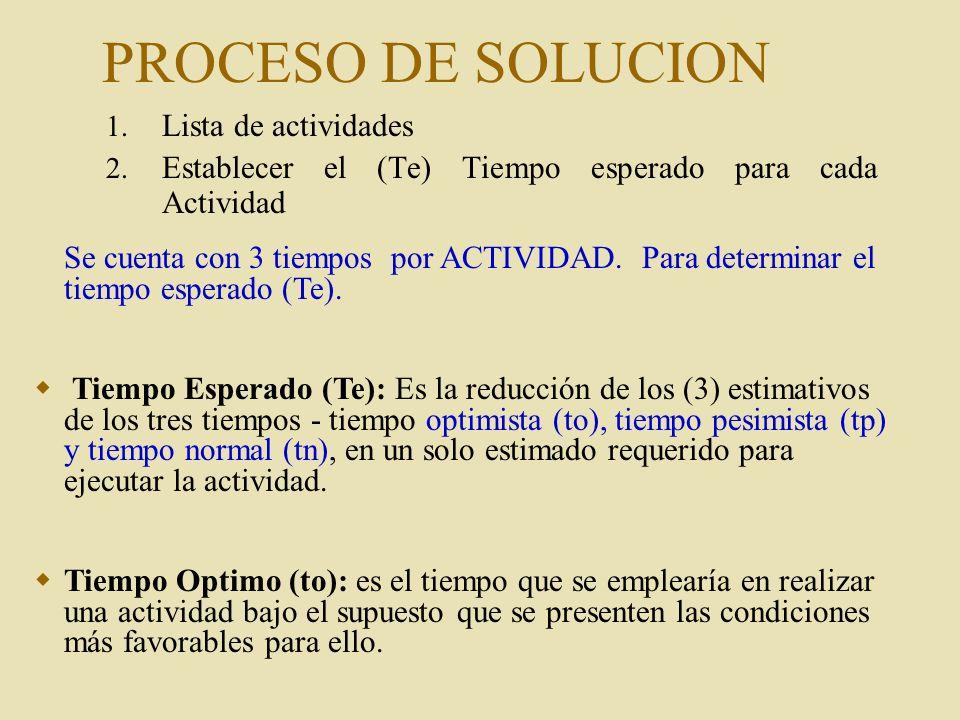 PROCESO DE SOLUCION 1. Lista de actividades 2. Establecer el (Te) Tiempo esperado para cada Actividad Se cuenta con 3 tiempos por ACTIVIDAD. Para dete