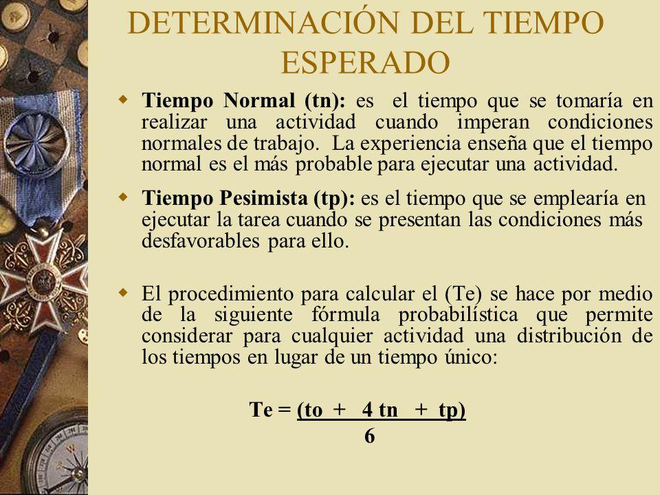 DETERMINACIÓN DEL TIEMPO ESPERADO Tiempo Normal (tn): es el tiempo que se tomaría en realizar una actividad cuando imperan condiciones normales de tra