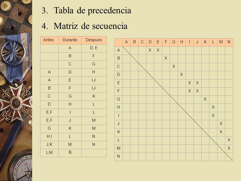 3. Tabla de precedencia 4. Matriz de secuencia AntesDuranteDespues AD, E BF CG ADH AEI,J BF CGK DHL E,FIL JM GKM H,ILN J,KMN L,MÑ ABCDEFGHIJKLMN A XX