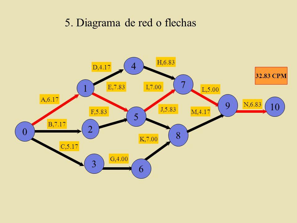 5. Diagrama de red o flechas 8 10 A,6.17 B,7.17 C,5.17 D,4.17 E,7.83 F,5.83 G,4.00 1 2 0 3 5 6 7 9 H,6.83 I,7.00 J,5.83 K,7.00 L,5.00 M,4.17 N,6.83 32