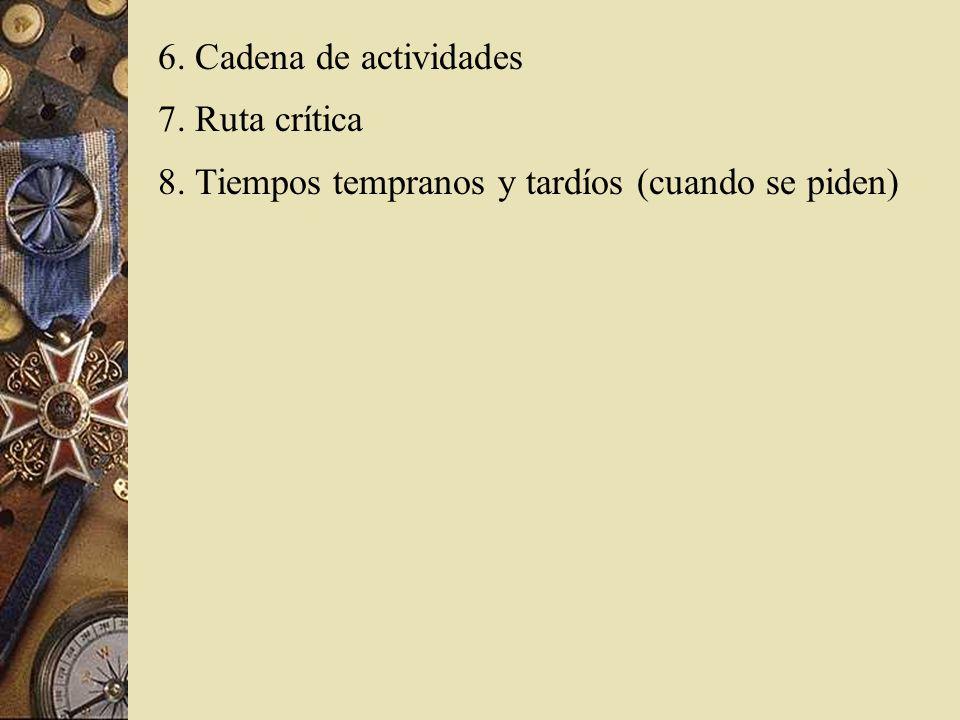 6. Cadena de actividades 7. Ruta crítica 8. Tiempos tempranos y tardíos (cuando se piden)