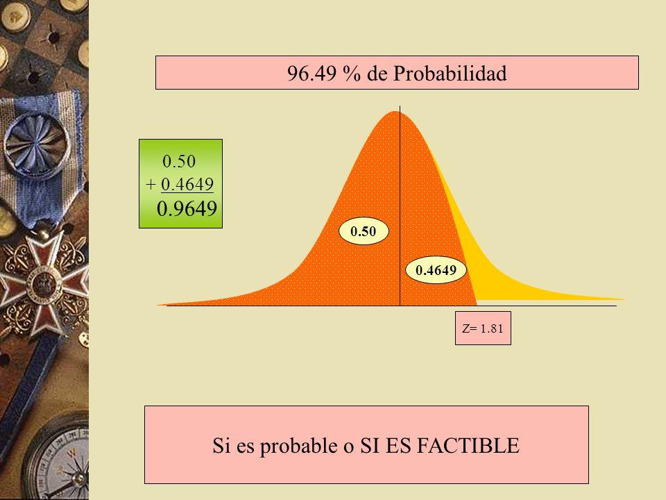Z= 1.81 0.50 0.4649 96.49 % de Probabilidad 0.50 + 0.4649 0.9649 Si es probable o SI ES FACTIBLE