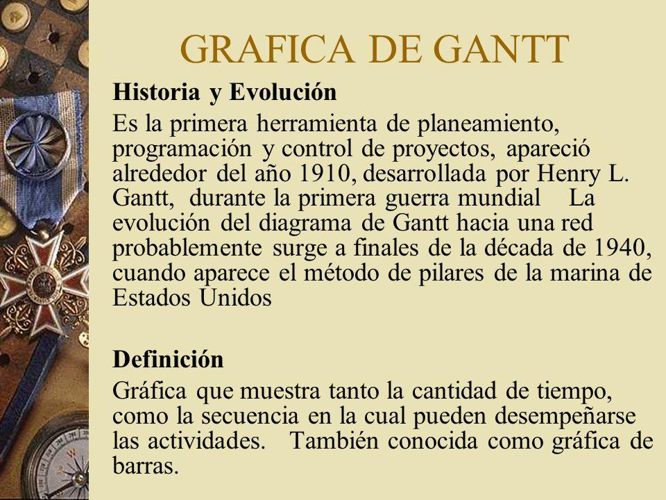 GRAFICA DE GANTT Historia y Evolución Es la primera herramienta de planeamiento, programación y control de proyectos, apareció alrededor del año 1910,