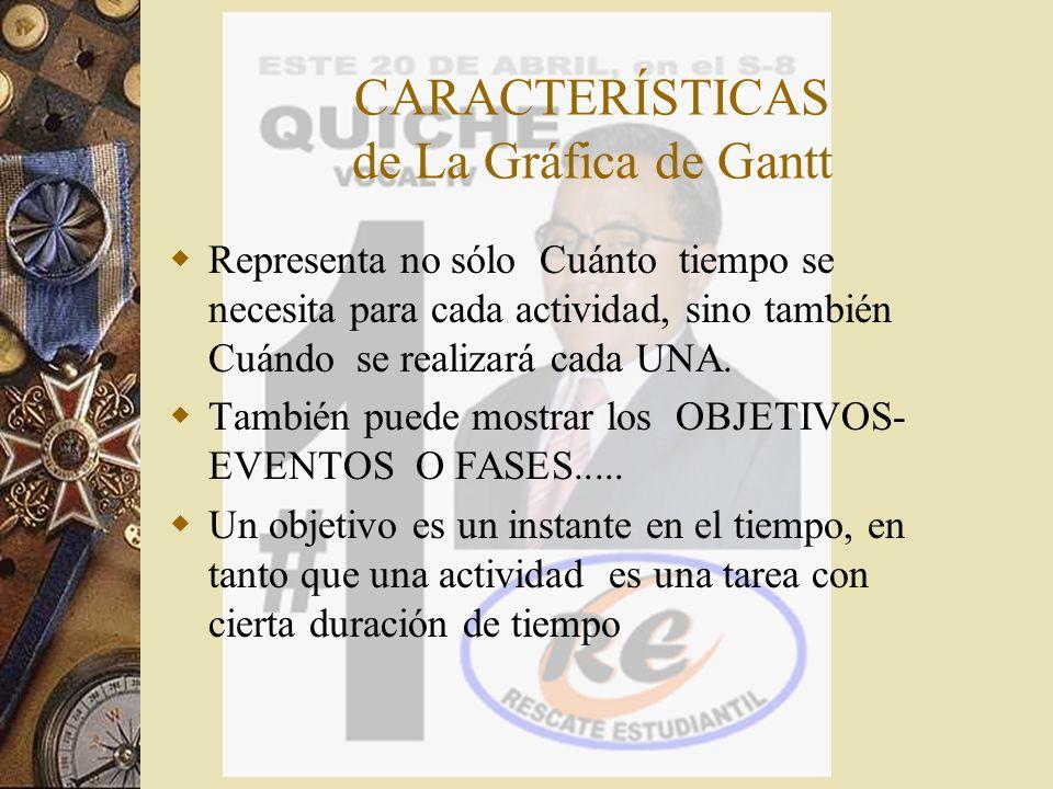 PROCESO DE SOLUCION 1.Lista de actividades 2.