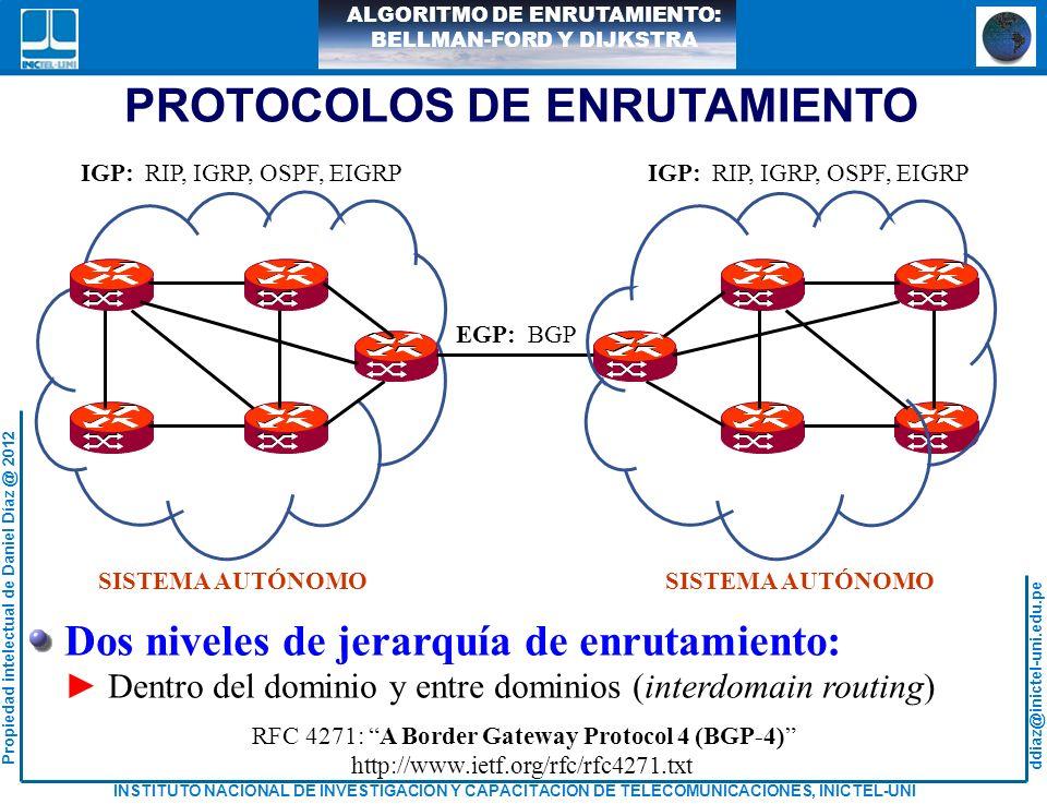 ddiaz@inictel-uni.edu.pe INSTITUTO NACIONAL DE INVESTIGACION Y CAPACITACION DE TELECOMUNICACIONES, INICTEL-UNI Propiedad intelectual de Daniel Díaz @ 2012 ALGORITMO DE ENRUTAMIENTO: BELLMAN-FORD Y DIJKSTRA 5 2 3 1 21 3 1 5 2 16 23 45 ALGORITMO DE Bellman-Ford:Vector Distancia d(2,3)=3 d(1,2)=2 d(1,1)=0 D3D3 (1) = 5 d(1,5)= s = nodo fuente d(i,j) = costo del enlace de i hacia j h = número máximo de enlace D n = costo del camino de menor costo desde el nodo s al nodo n (h) D n =, para todo n s (0) D s = 0, para todo h (h) INICIO D n = Min [ ] (h+1) D j + d jn (h) Para cada sucesivo h0