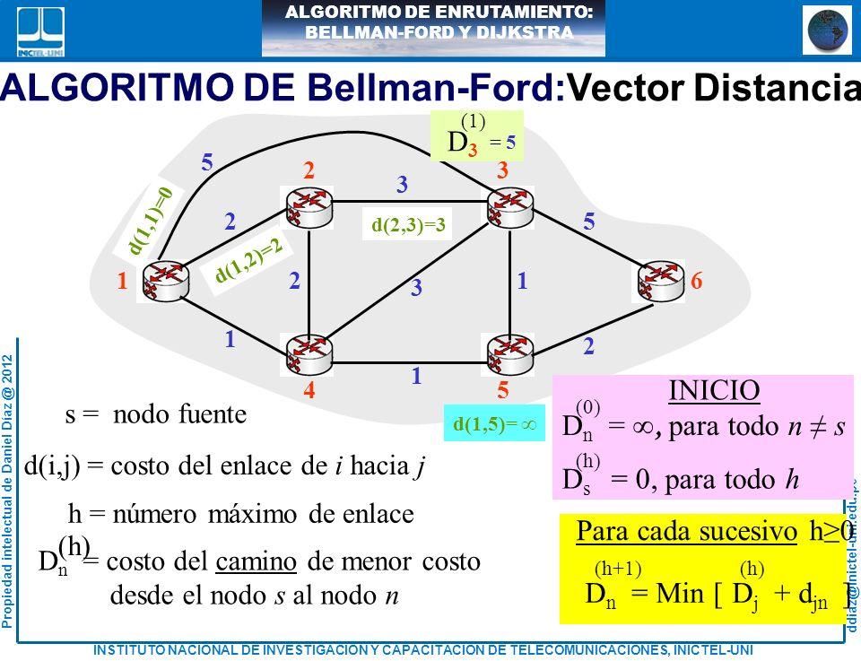 ddiaz@inictel-uni.edu.pe INSTITUTO NACIONAL DE INVESTIGACION Y CAPACITACION DE TELECOMUNICACIONES, INICTEL-UNI Propiedad intelectual de Daniel Díaz @ 2012 ALGORITMO DE ENRUTAMIENTO: BELLMAN-FORD Y DIJKSTRA h = 1 D 2 = 2 (1) D 3 = 5 (1) D 4 = 1 (1) 23 4 1 2 5 1 D 2 = 2 (1) D 3 = 5 (1) D 4 = 1 (1) 23 4 1 2 5 1 3 2 D 4 = 4 (2) D 3 = 5 (2) D 2 = 2 (1) D 3 = 5 (1) D 4 = 1 (1) 23 4 1 2 5 1 2 3 5 1 D 3 = 4 (2) D 5 = 2 (2) D 2 = 3 (2) ALGORITMO DE Bellman-Ford:Vector Distancia