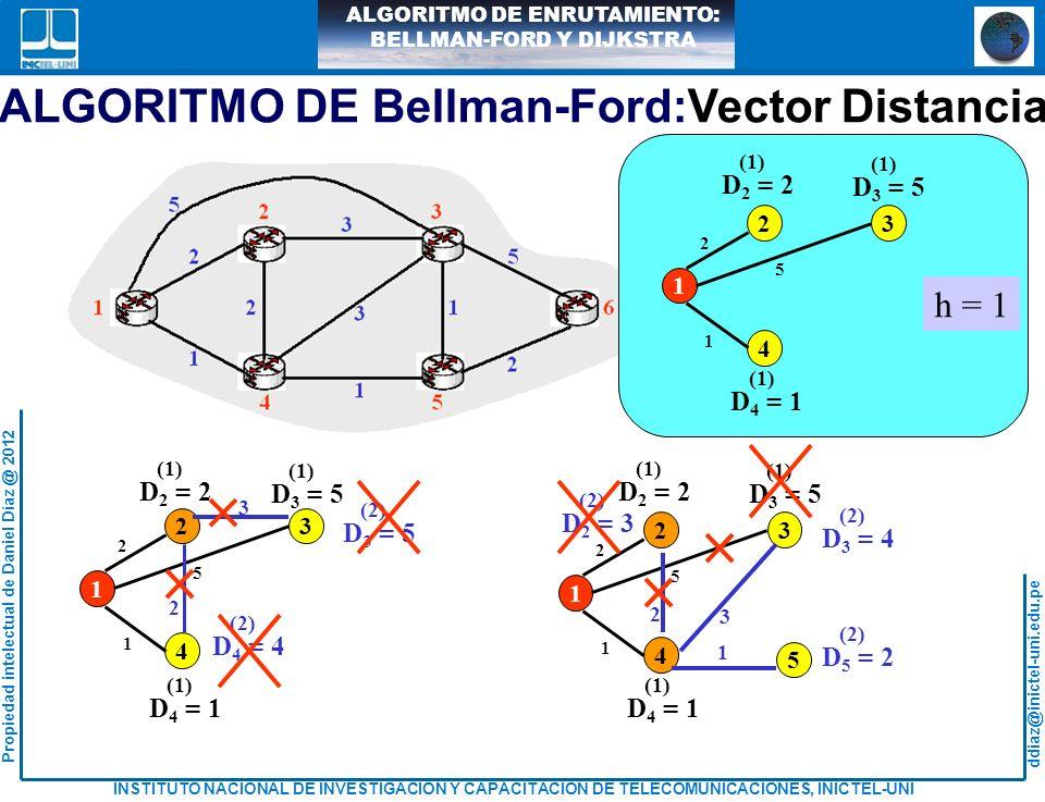 ddiaz@inictel-uni.edu.pe INSTITUTO NACIONAL DE INVESTIGACION Y CAPACITACION DE TELECOMUNICACIONES, INICTEL-UNI Propiedad intelectual de Daniel Díaz @ 2012 ALGORITMO DE ENRUTAMIENTO: BELLMAN-FORD Y DIJKSTRA D 2 = 2 (1) D 3 = 5 (1) D 4 = 1 (1) 23 4 1 2 5 1 5 1 6 5 D 6 = 10 (2) D 5 = 6 (2) D 2 = 2 (1) D 3 = 5 (1) D 4 = 1 (1) 23 4 1 2 5 1 h = 1 D 2 = 2 (2) D 3 = 4 (2) D 4 = 1 (2) 23 4 1 2 3 1 6 5 D 6 = 10 (2) 5 1 D 5 = 2 (2) h = 2 ALGORITMO DE Bellman-Ford:Vector Distancia