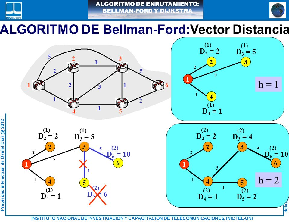 ddiaz@inictel-uni.edu.pe INSTITUTO NACIONAL DE INVESTIGACION Y CAPACITACION DE TELECOMUNICACIONES, INICTEL-UNI Propiedad intelectual de Daniel Díaz @ 2012 ALGORITMO DE ENRUTAMIENTO: BELLMAN-FORD Y DIJKSTRA D 2 = 2 (1) D 3 = 5 (1) D 4 = 1 (1) 23 4 1 2 5 1 h = 1 D 6 = 10 (2) D 2 = 2 D 3 = 4 D 4 = 1 (2) 23 4 1 2 3 1 6 5 5 1 D 5 = 2 (2) 1 2 D 3 = 3 (3) D 6 = 4 (3) D 6 = 4 (3) D 2 = 2 D 3 = 3 D 4 = 1 (3) 23 4 1 2 1 6 3) 5 1 D 5 = 2 (3) 1 2 h = 3 ALGORITMO DE Bellman-Ford:Vector Distancia