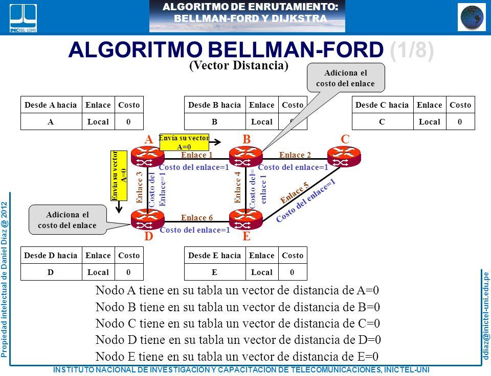 ddiaz@inictel-uni.edu.pe INSTITUTO NACIONAL DE INVESTIGACION Y CAPACITACION DE TELECOMUNICACIONES, INICTEL-UNI Propiedad intelectual de Daniel Díaz @ 2012 ALGORITMO DE ENRUTAMIENTO: BELLMAN-FORD Y DIJKSTRA ALGORITMO BELLMAN-FORD (2/8) Enlace 1Enlace 2 Enlace 6 Enlace 5 Enlace 3 ABC DE Enlace 4 Costo del enlace=1 Costo del Enlace=1 Costo del Enlace=1 Desde A haciaEnlaceCosto ALocal0 Desde B haciaEnlaceCosto BLocal0 Desde C haciaEnlaceCosto CLocal0 Desde D haciaEnlaceCosto DLocal0 Desde E haciaEnlaceCosto ELocal0 A11 A31 Nodo B tiene en su tabla dos vectores de distancia de B=0 y A=1 Nodo D tiene en su tabla dos vectores de distancia de D=0 y A=1 Envía sus vec- tores B=0,A=1 Envía sus vec- tores B=0,A=1 Envía sus vec- tores B=0,A=1 B11 A12 B21 A22 B41 A42 Envía sus vec- tores D=0,A=1 Envía sus vec- tores D=0,A=1 D31 A32 D61 A62