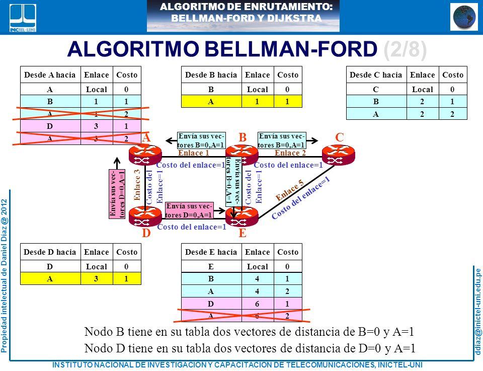ddiaz@inictel-uni.edu.pe INSTITUTO NACIONAL DE INVESTIGACION Y CAPACITACION DE TELECOMUNICACIONES, INICTEL-UNI Propiedad intelectual de Daniel Díaz @ 2012 ALGORITMO DE ENRUTAMIENTO: BELLMAN-FORD Y DIJKSTRA IMPLEMENTACION DEL ALGORITMO DE DIJKSTRA 5 2 3 1 21 3 1 5 2 AF BC DE Es obtiene una topología de árbol invertido por router.