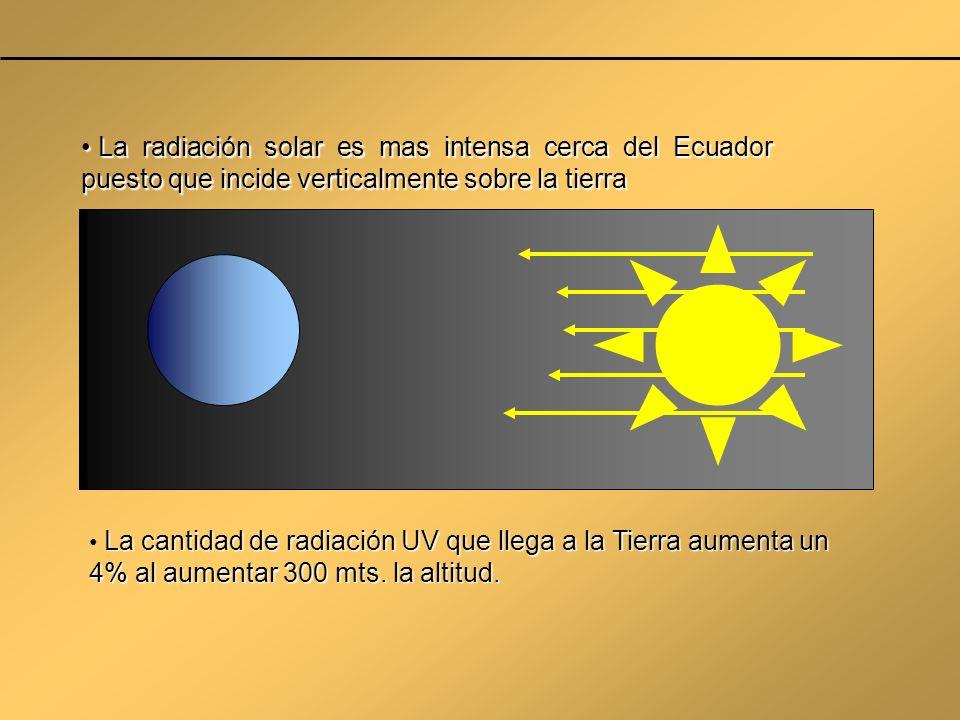La radiación solar es mas intensa cerca del Ecuador puesto que incide verticalmente sobre la tierra La radiación solar es mas intensa cerca del Ecuado