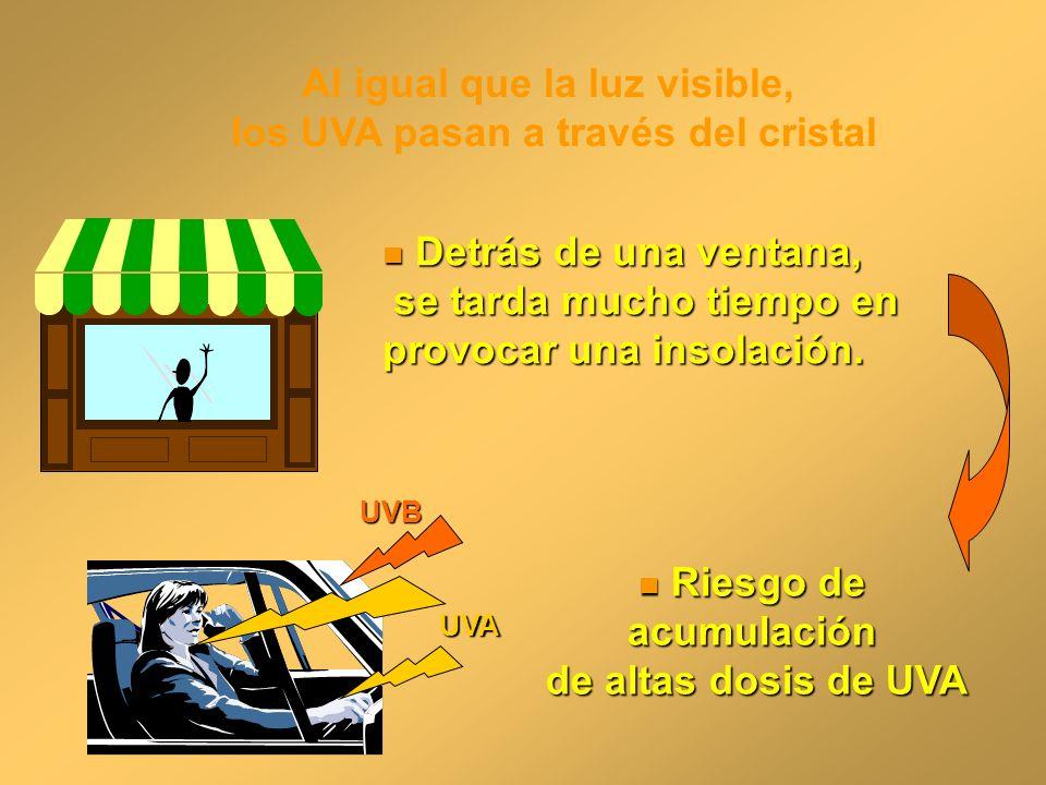 Detrás de una ventana, Detrás de una ventana, se tarda mucho tiempo en se tarda mucho tiempo en provocar una insolación. UVB UVA Riesgo de acumulación