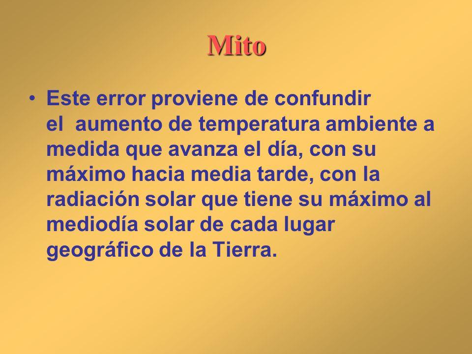 Mito Este error proviene de confundir el aumento de temperatura ambiente a medida que avanza el día, con su máximo hacia media tarde, con la radiación