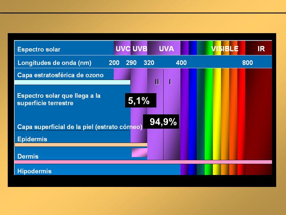 5,1% II I 94,9%