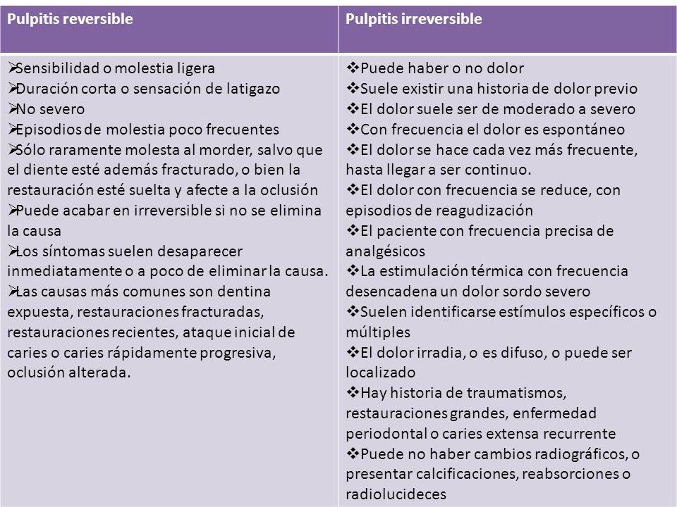 Pulpitis reversible Pulpitis irreversible Sensibilidad o molestia ligera Duración corta o sensación de latigazo No severo Episodios de molestia poco f